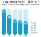 """[워라밸 ③] CJ 등 취준생에 인기 최고 왜? """"高연봉<사내 민주화 인식 변화"""""""