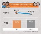 """""""박지성VS이영표""""…월드컵 중계 시청률 1위 도대체 '누구?'"""