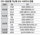 시중은행, 사외이사로 '현직 교수' 선호…그 이유는?