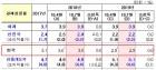 """IMF """"한국경제 올해 성장률 3.0% 유지…선진국은 성장 둔화"""""""
