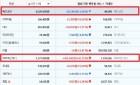 비트코인캐시, 24시간 전 대비 41만 5000원 비싸진 137만7000원(43.15% 상승)에 거래