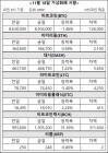 [가상화폐 시황] 18일…비트코인캐시의 3일, 135만→99만→130만원