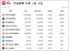 [가상화폐시세]비트코인 2.2% 상승 1천219만원, 리플 3%↑