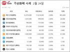 [가상화폐시세]비트코인 3.49% 상승 1천201만원, 이클 6.55%↑