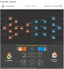 '이적설' 호날두 포함, 레알 마드리드 VS 데포르티보 예상 라인업(프리메라리가)