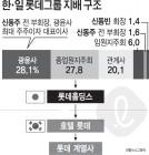 경영권 분쟁 재개 불씨·한일 통합경영 좌초