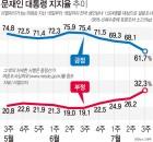'최저임금 여파' 문 대통령 지지율 61.7%…한국당 지지율 PK서 민주당에 역전