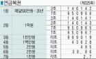 ■ 연금복권 (제325회)