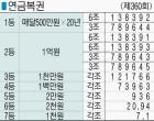 ■ 연금복권 제360회