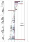 주요국 장기금리 하락…만장일치 금리 동결한 금통위