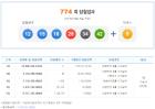 """""""추석 최고 선물"""" 774회 로또당첨번호조회…1등 5009명 407억 주인은?"""