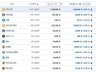 가상화폐 시세, 빗썸거래소 전 종목 하락…비트코인 1180만원대·이더리움 90만원대·리플 1000원대