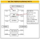 [더벨]롯데 금융계열사 '신동빈 지배력' 약화되나