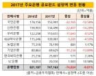 [더벨]은행권 환매여파 거셌다…연간 7조4024억 유출