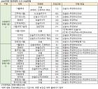 2019 논술전형, 수능최저 없는 상위10개 대학 전형방법