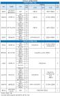 어학특기자, 서울권 10개대 652명.. '어학성적 미제출 4개교'