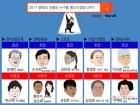 文대통령, '2017 올해의 호감인물' 1위