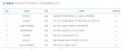 로또 794회 1등 당첨지역, 서울 종로구·부산 기장군 등 총 7곳 '명당은 어디?'