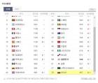 러시아 피파랭킹 70위, 한국 57위…1위는 독일