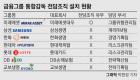 통합감독 손 놓은 금융그룹…전담조직 미래에셋 1곳뿐
