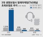 삼성·한화 수화기 내려놓는데…교보생명, TM 매출 6배 급증