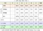 석탄공사 등 8곳 작년 경영평가 '낙제점'종합