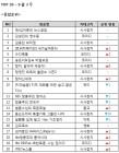 [주간팟캐-9월3주] '영수증' 상승세 가로막은 '뉴스공장'…정치vs코미디 주도권 다툼 점입가경
