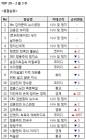 [주간 팟캐-2월3주] 안영미, 최욱의 에헤라디오 깜짝 상승…정변호사의 부동산+경매 콘서트 '주목'