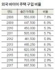 외국인 가주 주택 구입 매년 감소세