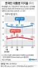 [갤럽] 文대통령 지지율 68%…하키 단일팀 '잘했다' 50%로 반전