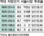 서울시장 경선 '야권 단일화' 어렵다?