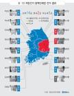 지역 특화산업 육성·일자리 창출 '공통분모'