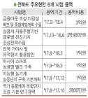 전북 현안 타당성 확보 '강드라이브'