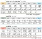 [한국지엠 군산공장은] 2011년 최대 26만 8000대 생산 '전성기'