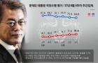 [문재인 대통령 지지율] 충청권·부울경서 부정평가 20% 중반대