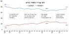 [지지율로 본 문재인 정부 200일] 외교·지진대책 호평, 북핵·인사 리스크