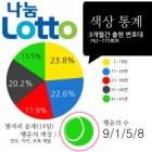 [로또 당첨 예상번호]로또 776회 '초록색'에 행운이…최근 3개월 간 최다 출현 번호는?