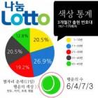 [로또 당첨 예상번호]로또 780회 '초록색'에 걸어볼까…최근 3개월 간 최다 출현 번호는?