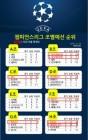 [챔피언스리그] 순위로 8팀 16강 진출 확정 '어느 팀이?'…A조 맨유, E조 리버풀, 세비야 '아슬아슬'