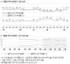[한국갤럽]문재인 대통령 직무 수행 평가 지지율: '긍정' 74 vs '부정' 18