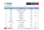 '프로듀스101 시즌2' TV화제성, '태양의 후예' 기록 넘었다