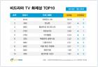 '프로듀스 48' 5주 연속 비드라마 화제성 1위…'골목식당' 1.9배 상승