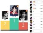 강다니엘, 7월 3주차 베스트 아이돌 투표 1위… 2위 지민 3위 정국