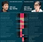 박근혜·최순실, '유죄' 상당부분 겹쳐 '공동정범'의 부끄러운 민낯