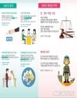 오늘21일은 '성년의 날'…올 어른된 청소년 61만명 '권리와 의무는 무엇?'