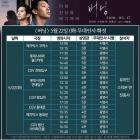 """'버닝' 유아인, 오늘22일 무대인사 출격 예고 '기대감 UP'…""""종수 간다"""""""