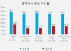 D-18, 경기지사 후보 이재명-남경필 지지율 여론조사 결과 종합