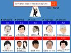 '2017 올해의 인물' 득표율 50%로 함영준 오뚜기 회장 2위, 1위는?