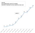 가상화폐 관련 앱 사용자 최근 11주 만에 14배 증가!