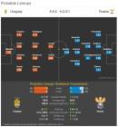 러시아 vs 우루과이 ... 수아레스 카바니 vs 골로빈, 체리세프 득점왕 경쟁도 눈길